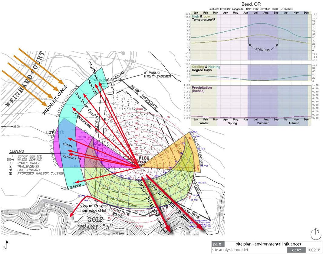 modern architecture site analysis